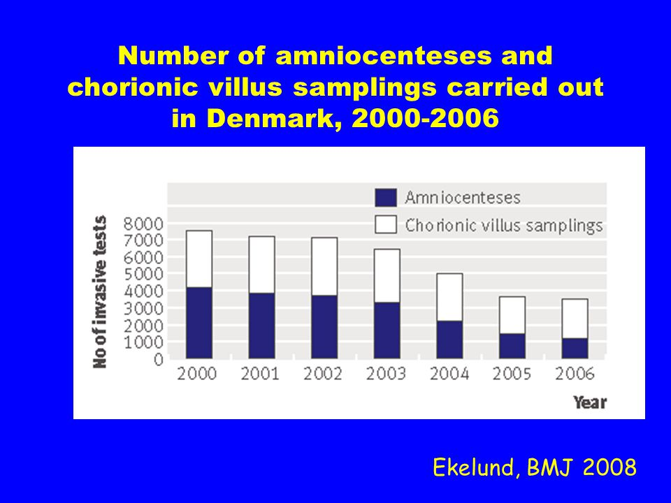 Ekelund, BMJ 2008 Number of amniocenteses and chorionic villus samplings carried out in Denmark, 2000-2006