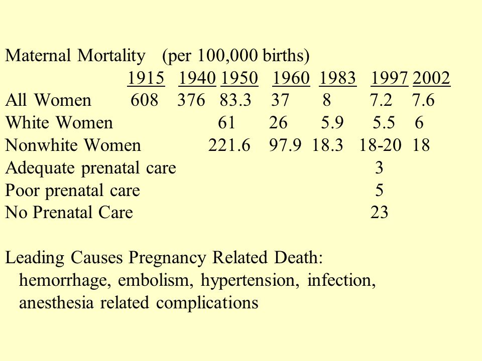 Maternal Mortality (per 100,000 births) 1915 1940 1950 1960 1983 1997 2002 All Women 608 376 83.3 37 8 7.2 7.6 White Women 61 26 5.9 5.5 6 Nonwhite Women 221.6 97.9 18.3 18-20 18 Adequate prenatal care 3 Poor prenatal care 5 No Prenatal Care 23 Leading Causes Pregnancy Related Death: hemorrhage, embolism, hypertension, infection, anesthesia related complications