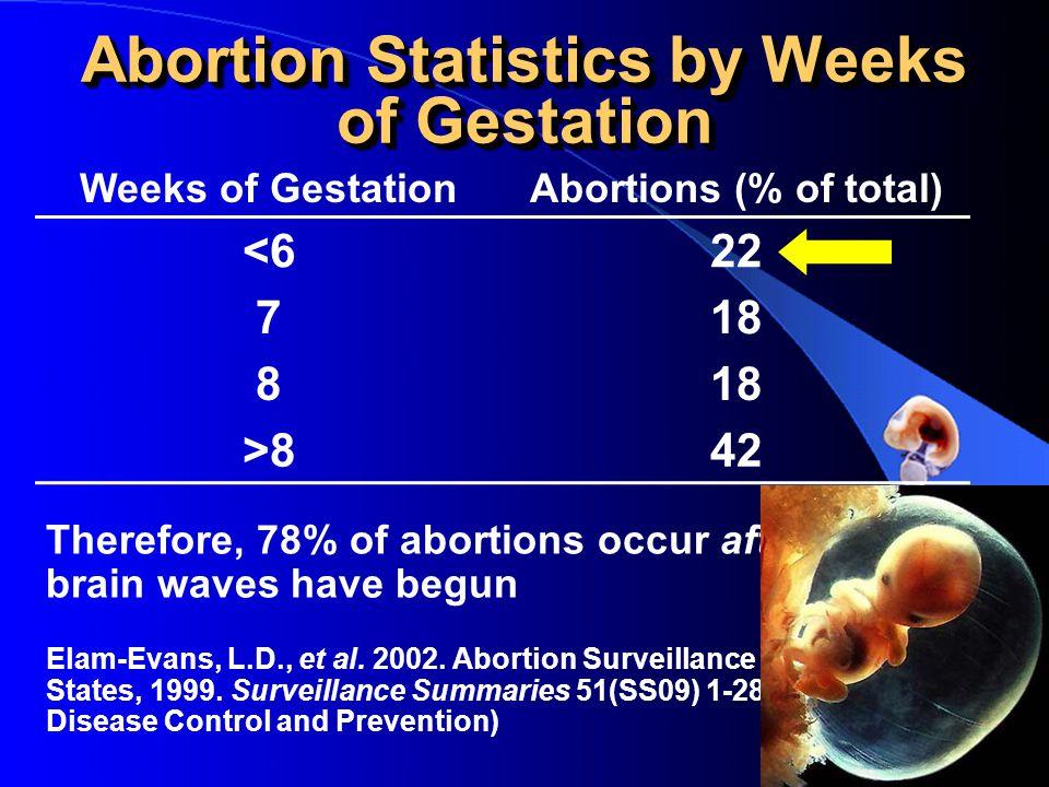 Abortion Statistics by Weeks of Gestation Weeks of GestationAbortions (% of total) <622 718 8 >842 Therefore, 78% of abortions occur after fetal brain waves have begun Elam-Evans, L.D., et al.