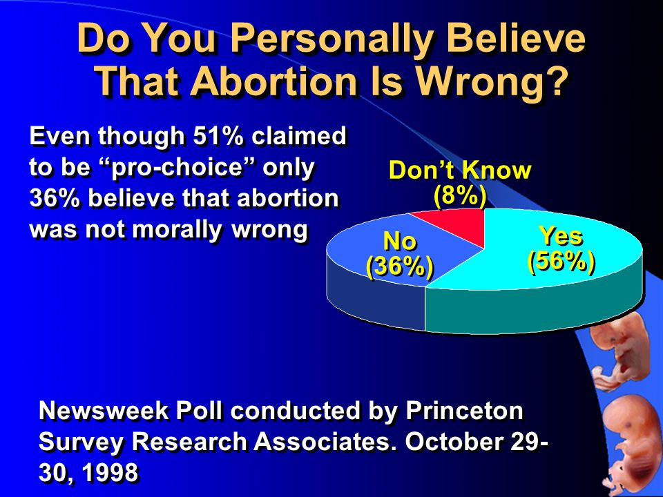 Do You Personally Believe That Abortion Is Wrong.