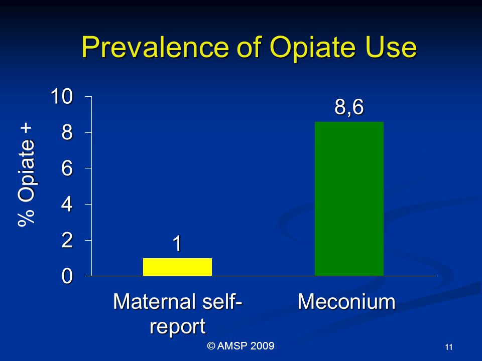 Prevalence of Opiate Use Opiate % Opiate + 11 © AMSP 2009
