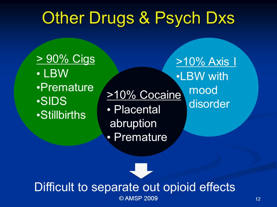 >10% Axis I LBW with mood disorder Other Drugs & Psych Dxs 12 © AMSP 2009 > 90% Cigs LBW Premature SIDS Stillbirths >10% Cocaine Placental abruption Premature