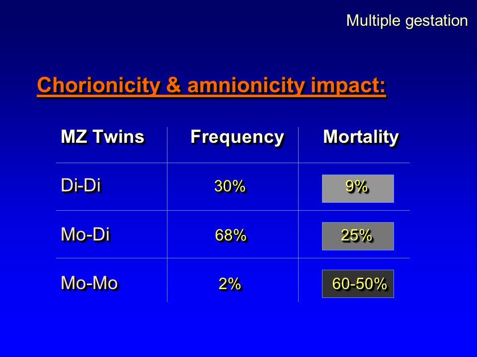 Multiple gestation Chorionicity & amnionicity impact: MZ Twins FrequencyMortality Di-Di 30% 9% Mo-Di 68% 25% Mo-Mo 2% 60-50% Chorionicity & amnionicit