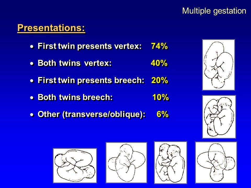 Multiple gestation Presentations:  First twin presents vertex: 74%  Both twins vertex: 40%  First twin presents breech: 20%  Both twins breech: 10