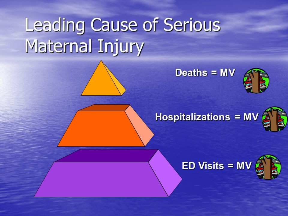 Leading Causes of ED Injury Visits – Women 17-35 Source: US, 2000 – CDC WISQARS (NEISS)