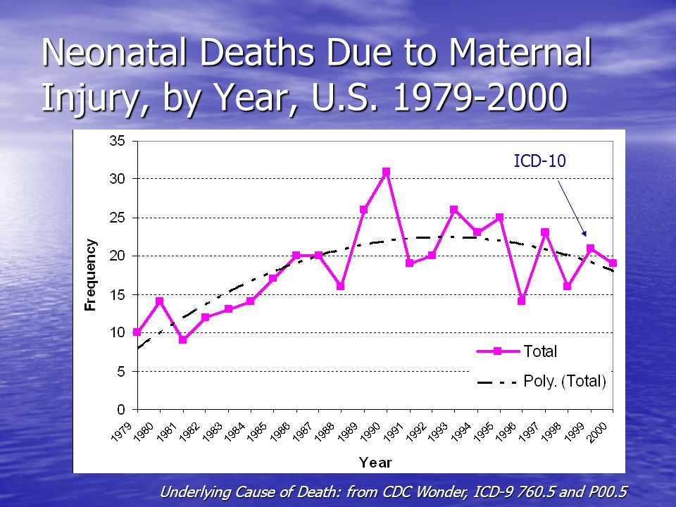 Fetal MV Injury Deaths Account for more deaths than several leading childhood injury causes Account for more deaths than several leading childhood injury causes
