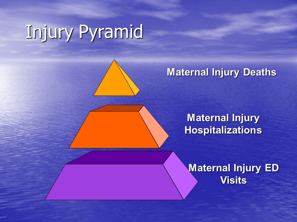 Maternal Injury The basis of the threat to fetuses