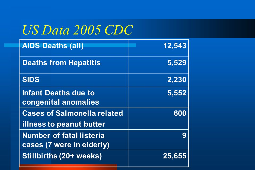 US Data 2005 CDC AIDS Deaths (all)12,543 Deaths from Hepatitis5,529 SIDS2,230 Infant Deaths due to congenital anomalies 5,552 Cases of Salmonella related illness to peanut butter 600 Number of fatal listeria cases (7 were in elderly) 9 Stillbirths (20+ weeks)25,655