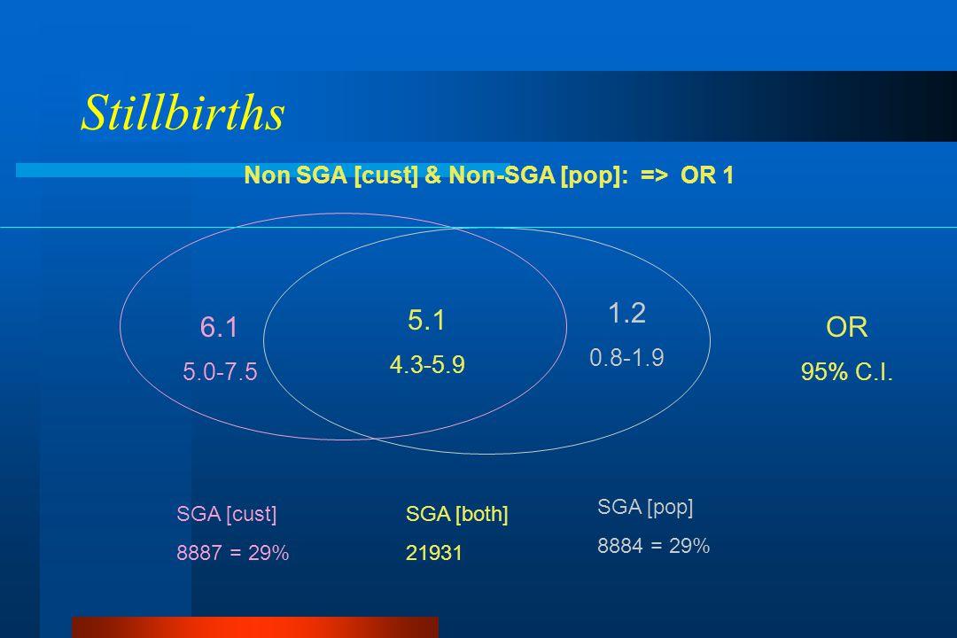 Stillbirths Non SGA [cust] & Non-SGA [pop]: => OR 1 6.1 5.0-7.5 5.1 4.3-5.9 1.2 0.8-1.9 OR 95% C.I.
