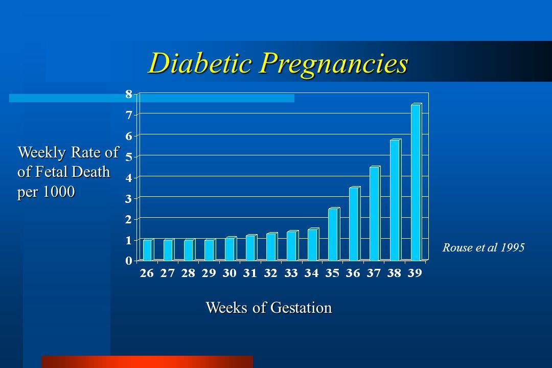 Weekly Rate of of Fetal Death per 1000 Weeks of Gestation Rouse et al 1995 Diabetic Pregnancies