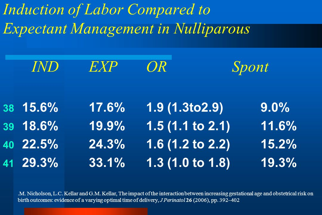 Induction of Labor Compared to Expectant Management in Nulliparous INDEXPORSpont 38 15.6%17.6%1.9 (1.3to2.9)9.0% 39 18.6% 19.9%1.5 (1.1 to 2.1)11.6% 40 22.5% 24.3%1.6 (1.2 to 2.2)15.2% 41 29.3% 33.1%1.3 (1.0 to 1.8)19.3%.M.