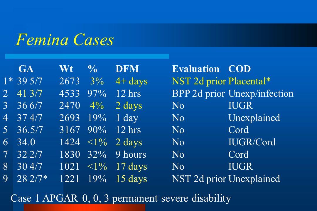 GAWt%DFMEvaluationCOD 1*39 5/72673 3%4+ daysNST 2d priorPlacental* 2 41 3/7453397%12 hrsBPP 2d priorUnexp/infection 336 6/72470 4%2 daysNoIUGR 437 4/7269319%1 dayNoUnexplained 536.5/7316790%12 hrsNoCord 634.01424<1%2 daysNoIUGR/Cord 732 2/7183032%9 hoursNoCord 830 4/71021<1%17 daysNoIUGR 928 2/7*122119%15 daysNST 2d priorUnexplained Femina Cases Case 1 APGAR 0, 0, 3 permanent severe disability