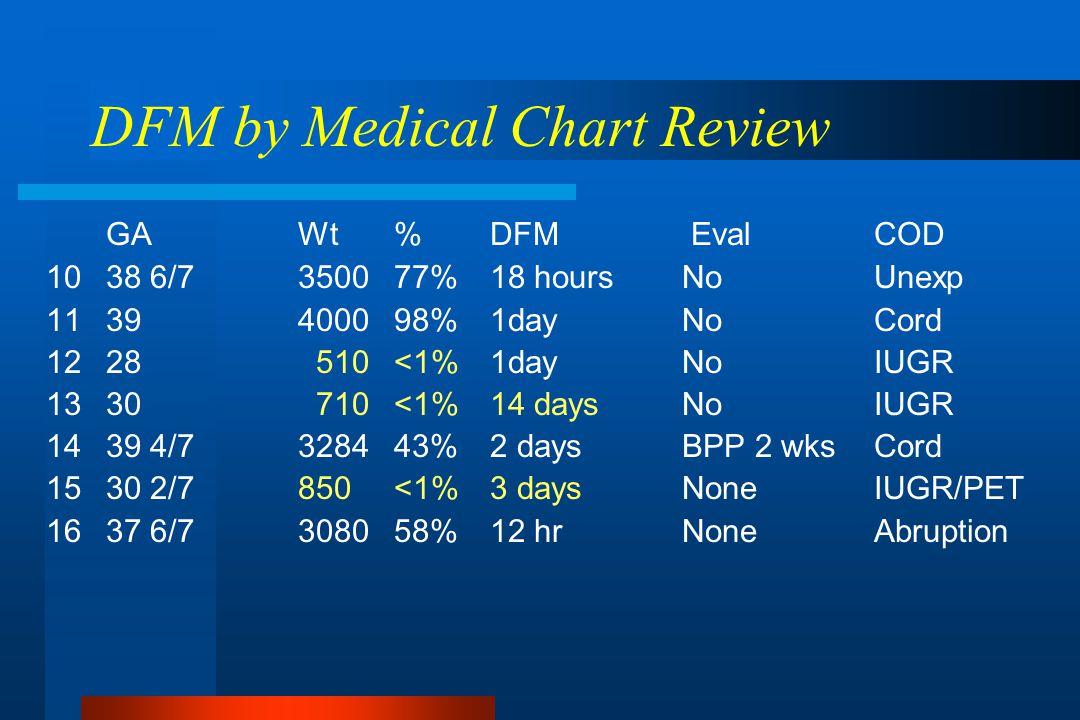DFM by Medical Chart Review GAWt%DFM EvalCOD 1038 6/7350077%18 hoursNoUnexp 1139400098%1dayNoCord 1228 510<1%1dayNoIUGR 1330 710<1%14 daysNoIUGR 1439 4/7328443%2 daysBPP 2 wksCord 1530 2/7 850<1%3 daysNoneIUGR/PET 1637 6/7308058%12 hrNoneAbruption