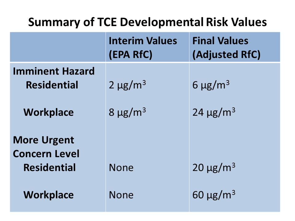 Summary of TCE Developmental Risk Values Interim Values (EPA RfC) Final Values (Adjusted RfC) Imminent Hazard Residential Workplace More Urgent Concern Level Residential Workplace 2 µg/m 3 8 µg/m 3 None 6 µg/m 3 24 µg/m 3 20 µg/m 3 60 µg/m 3