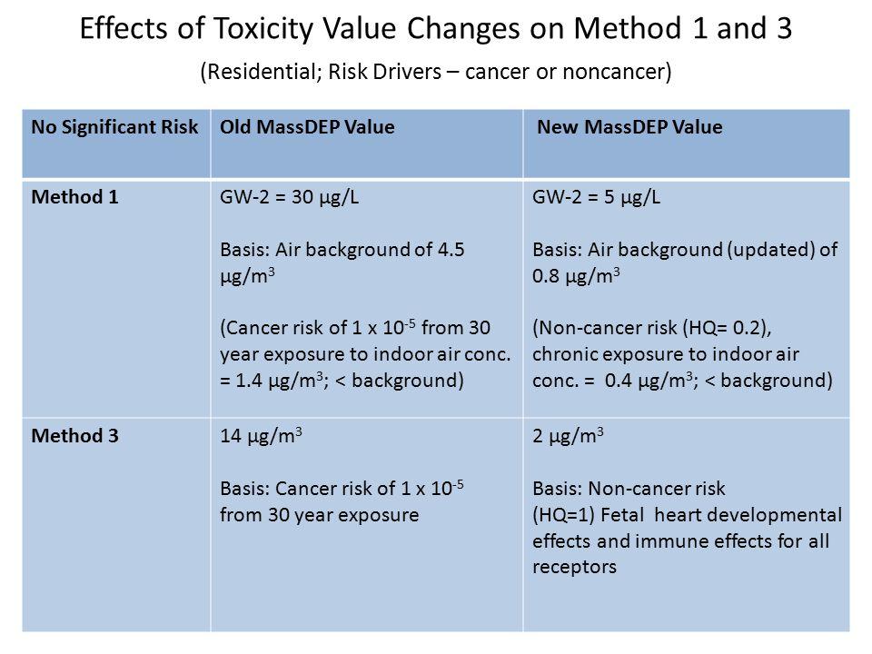 Effects of Toxicity Value Changes on Method 1 and 3 (Residential; Risk Drivers – cancer or noncancer) No Significant RiskOld MassDEP Value New MassDEP Value Method 1GW-2 = 30 μg/L Basis: Air background of 4.5 μg/m 3 (Cancer risk of 1 x 10 -5 from 30 year exposure to indoor air conc.
