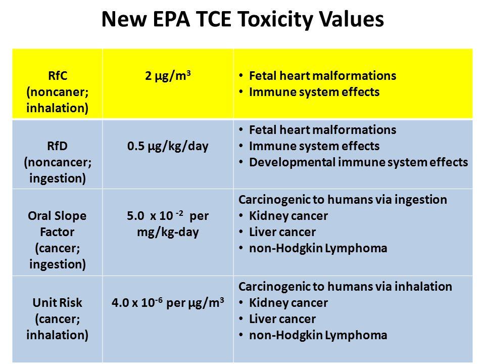 New EPA TCE Toxicity Values RfC (noncaner; inhalation) 2 µg/m 3 Fetal heart malformations Immune system effects RfD (noncancer; ingestion) 0.5 µg/kg/day Fetal heart malformations Immune system effects Developmental immune system effects Oral Slope Factor (cancer; ingestion) 5.0 x 10 -2 per mg/kg-day Carcinogenic to humans via ingestion Kidney cancer Liver cancer non-Hodgkin Lymphoma Unit Risk (cancer; inhalation) 4.0 x 10 -6 per µg/m 3 Carcinogenic to humans via inhalation Kidney cancer Liver cancer non-Hodgkin Lymphoma