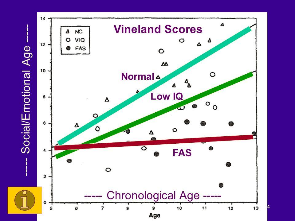 ©2013 Teresa Kellerman 14 Vineland Results Domain: Social skills Researchers: Ed Riley, Sarah Mattson Normal Low IQ FAS Vineland Scores ----- Social/Emotional Age ----- ----- Chronological Age -----