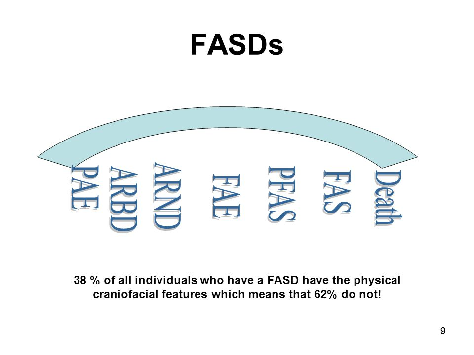 99 FASDs 38 % of all individuals who have a FASD have the physical craniofacial features which means that 62% do not!
