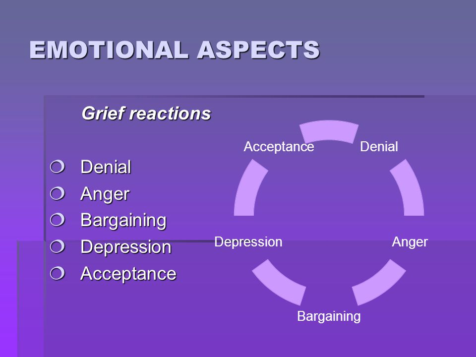 EMOTIONAL ASPECTS Grief reactions  Denial  Anger  Bargaining  Depression  Acceptance Denial Anger Bargaining Depression Acceptance