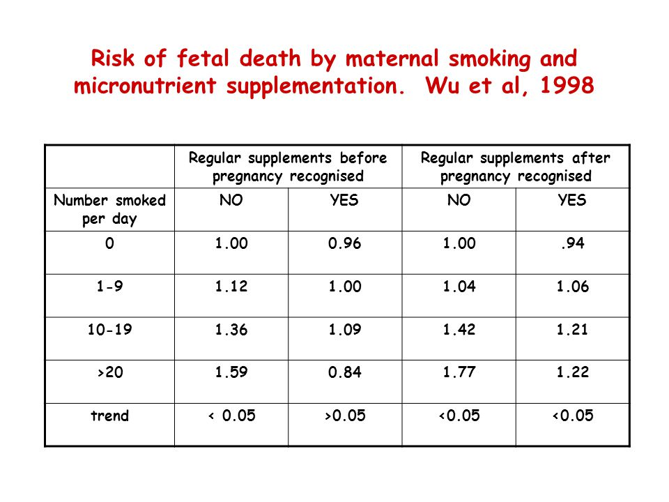 Risk of fetal death by maternal smoking and micronutrient supplementation.