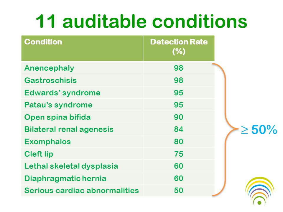 11 auditable conditions ConditionDetection Rate (%) Anencephaly98 Gastroschisis98 Edwards' syndrome95 Patau's syndrome95 Open spina bifida90 Bilateral renal agenesis84 Exomphalos80 Cleft lip75 Lethal skeletal dysplasia60 Diaphragmatic hernia60 Serious cardiac abnormalities50 ≥ 50%