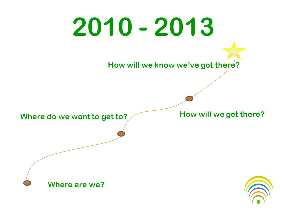 2010 - 2013 Where are we. Where do we want to get to.