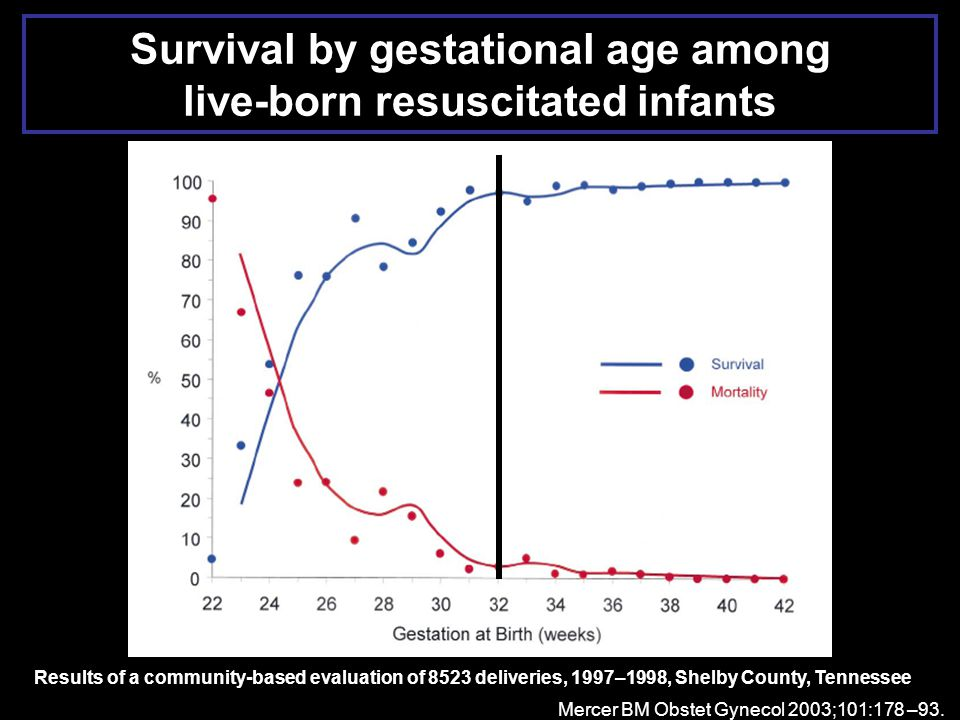 Survival by gestational age among live-born resuscitated infants Mercer BM Obstet Gynecol 2003;101:178 –93. Results of a community-based evaluation of
