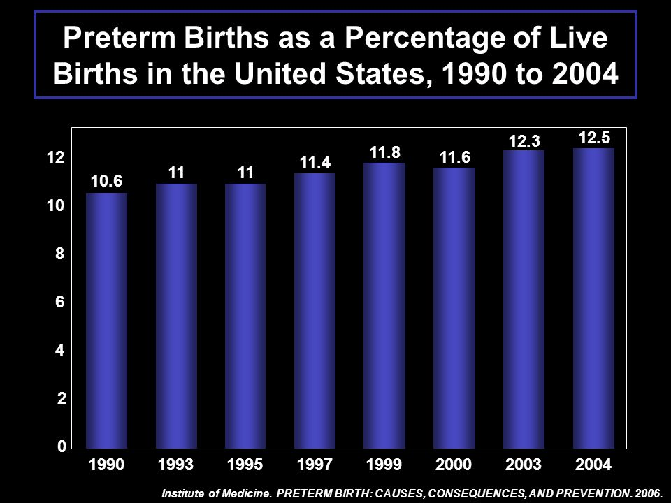 Preterm Births as a Percentage of Live Births in the United States, 1990 to 2004 Institute of Medicine. PRETERM BIRTH: CAUSES, CONSEQUENCES, AND PREVE