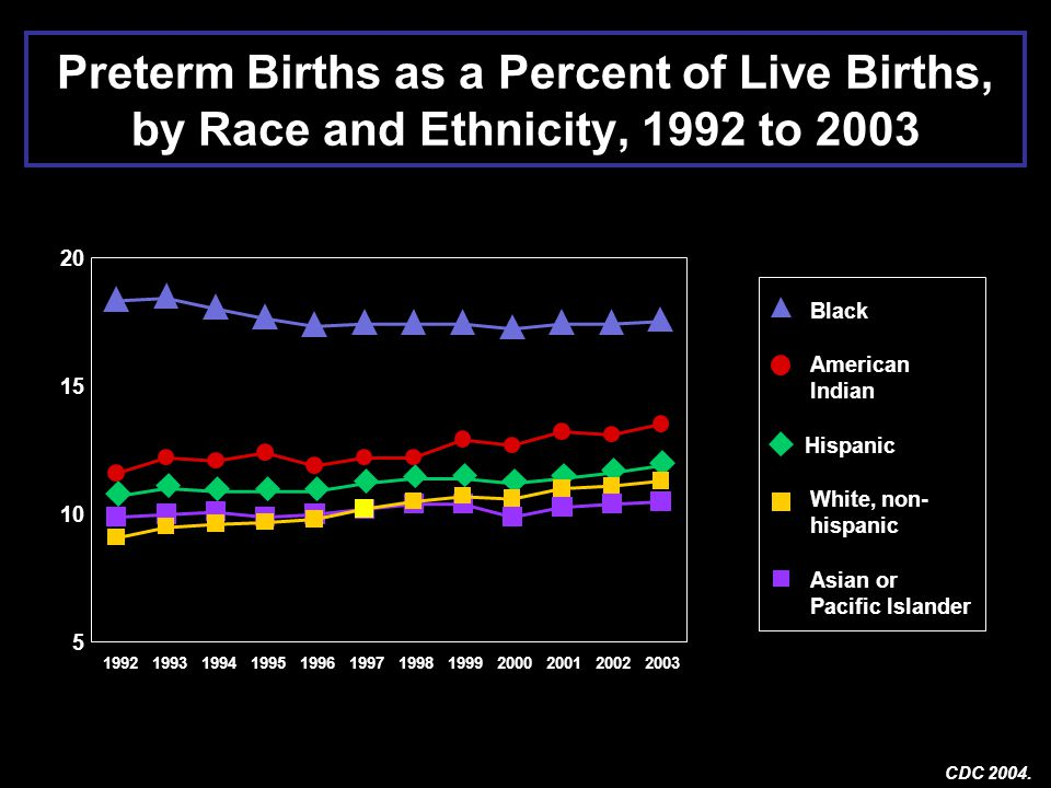 Frequency of Preterm Birth by Ethnic Group Source: CDC 2004 Births: Preliminary Data for 2003 http://www.cdc.gov/nchs/data/nvsr/nvsr53/nvsr_09.pdf (accessed August 30, 2005) Non-Hispanic African-American17.8% American Indians/Native Alaskans13.5% Hispanics11.9% Whites11.5% Asian and Pacific Islanders10.5%