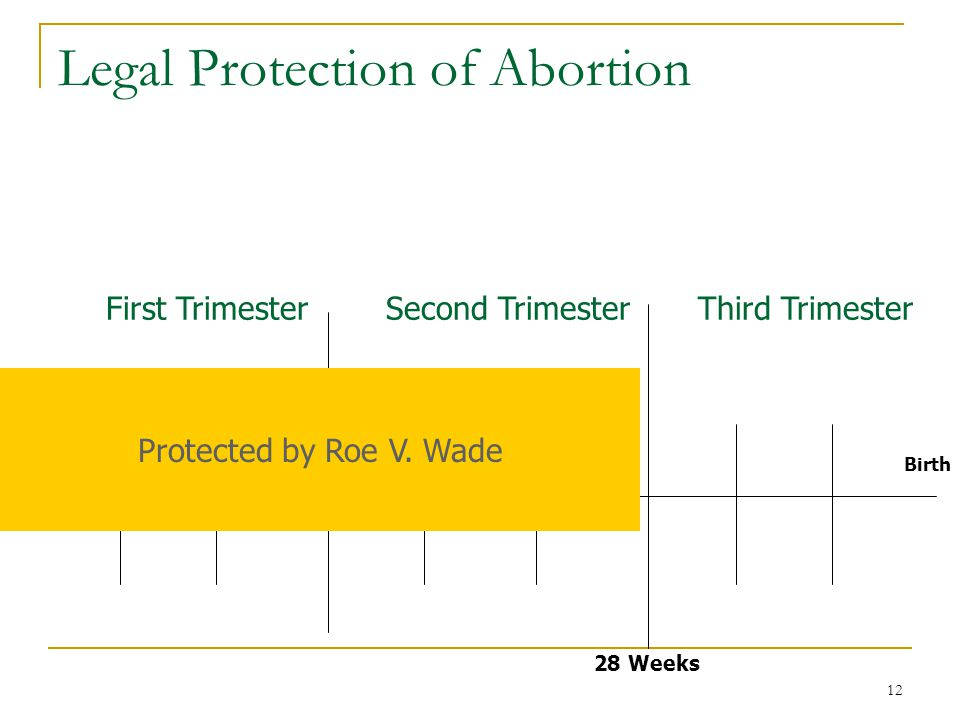 12 Legal Protection of Abortion Conception 28 Weeks Birth First TrimesterSecond TrimesterThird Trimester Protected by Roe V.