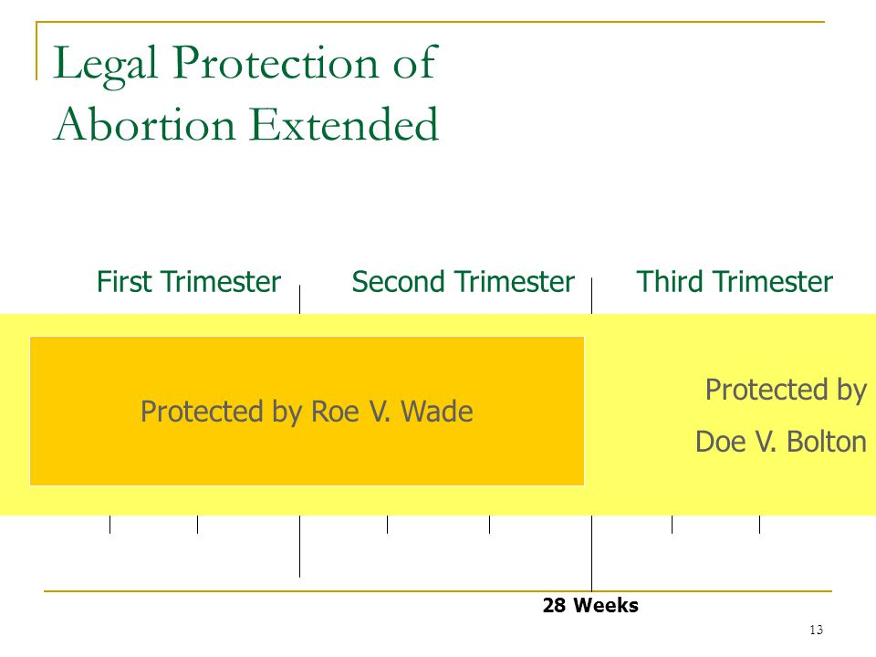 13 Legal Protection of Abortion Extended Conception 28 Weeks Birth First TrimesterSecond TrimesterThird Trimester Protected by Doe V.