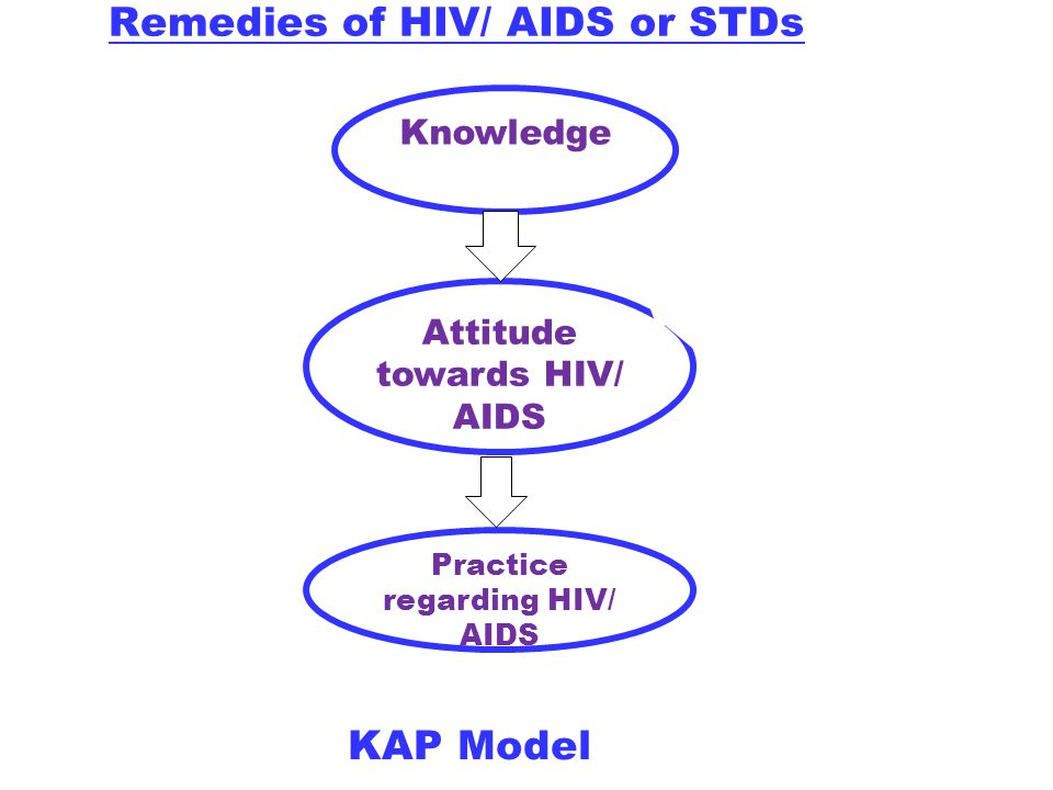Knowledge Attitude towards HIV/ AIDS Practice regarding HIV/ AIDS Remedies of HIV/ AIDS or STDs KAP Model