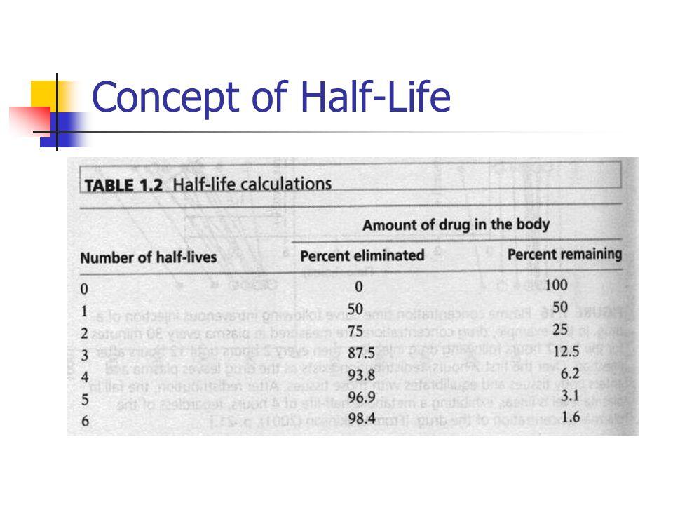 Concept of Half-Life