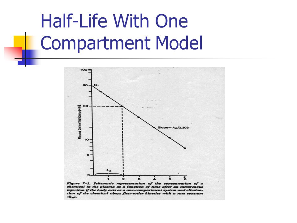 Half-Life With One Compartment Model
