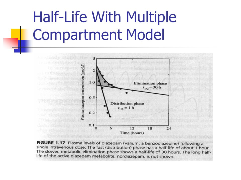 Half-Life With Multiple Compartment Model
