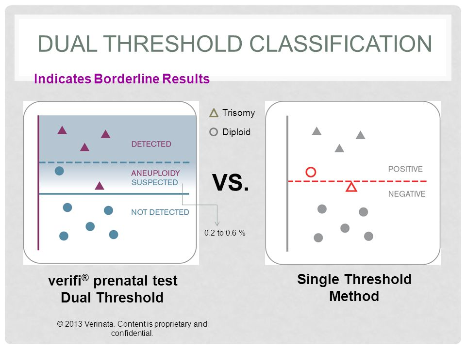 DUAL THRESHOLD CLASSIFICATION Indicates Borderline Results VS.