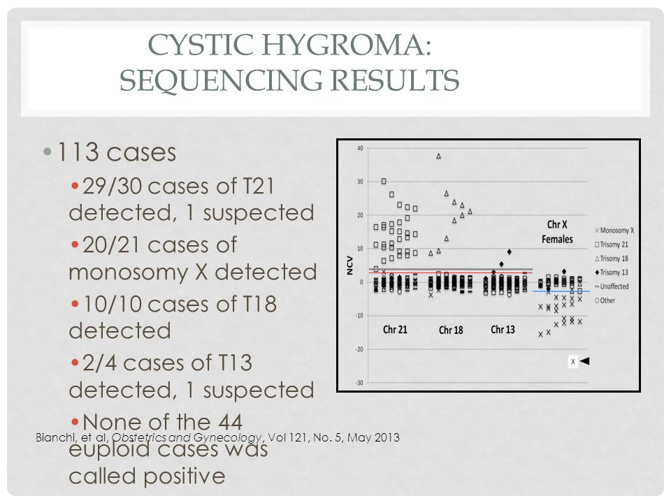 CYSTIC HYGROMA: SEQUENCING RESULTS 113 cases 29/30 cases of T21 detected, 1 suspected 20/21 cases of monosomy X detected 10/10 cases of T18 detected 2