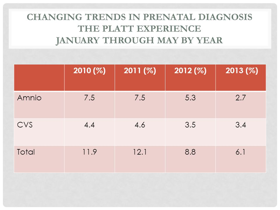 CHANGING TRENDS IN PRENATAL DIAGNOSIS THE PLATT EXPERIENCE JANUARY THROUGH MAY BY YEAR 2010 (%)2011 (%)2012 (%) 2013 (%) Amnio7.5 5.32.7 CVS4.44.63.53
