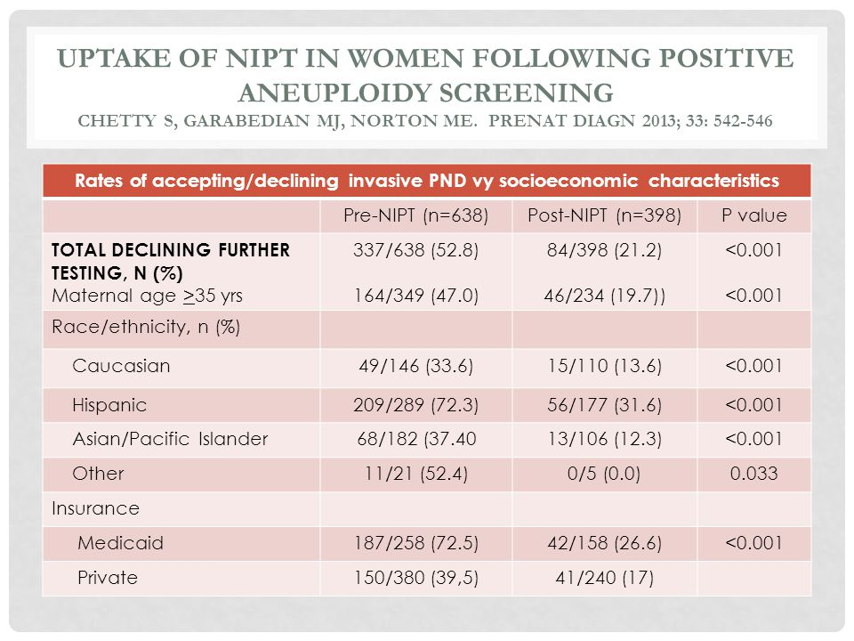 Rates of accepting/declining invasive PND vy socioeconomic characteristics Pre-NIPT (n=638)Post-NIPT (n=398)P value TOTAL DECLINING FURTHER TESTING, N