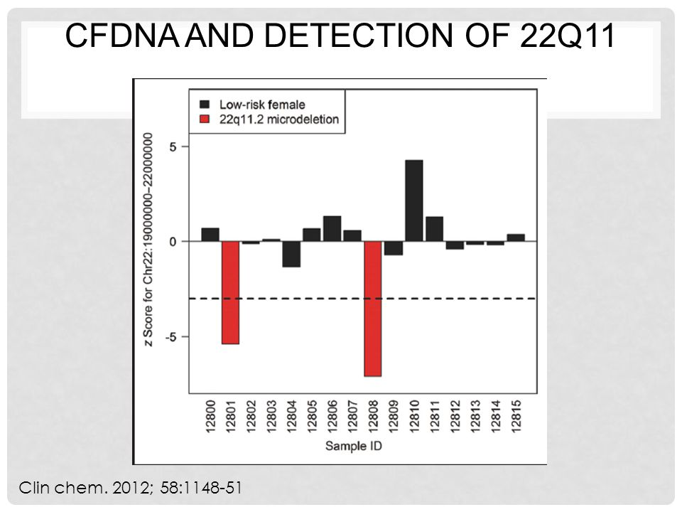 CFDNA AND DETECTION OF 22Q11 Clin chem. 2012; 58:1148-51