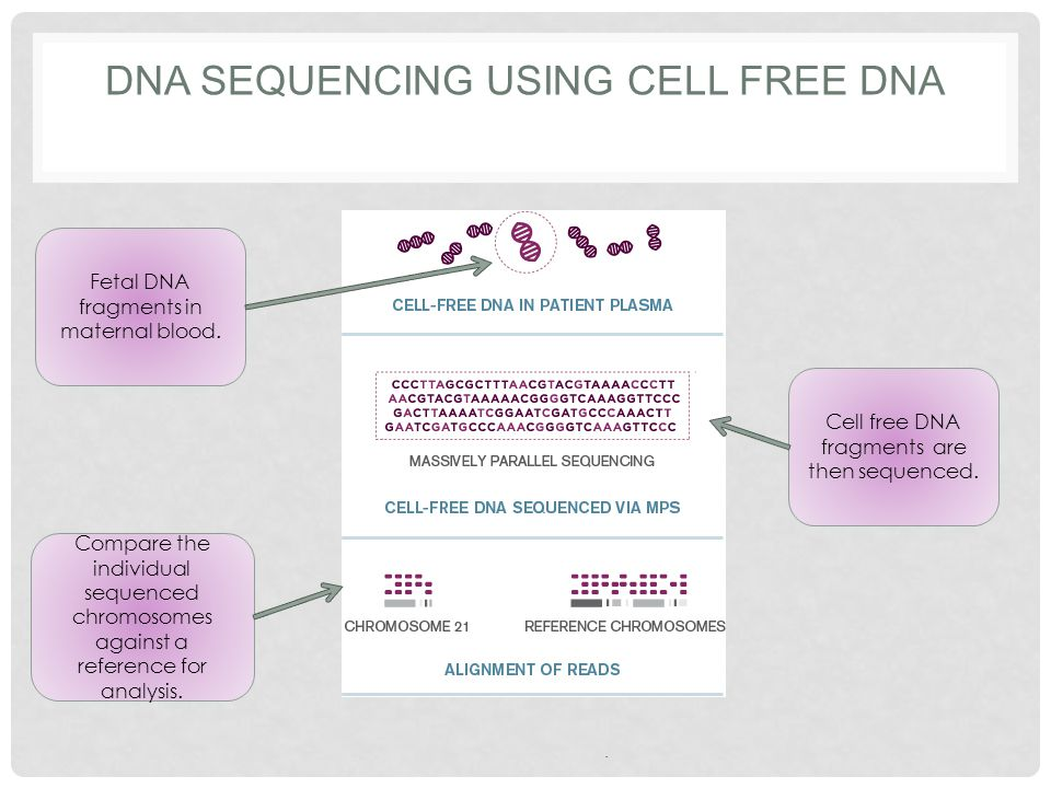 Fetal DNA fragments in maternal blood. Cell free DNA fragments are then sequenced. Compare the individual sequenced chromosomes against a reference fo