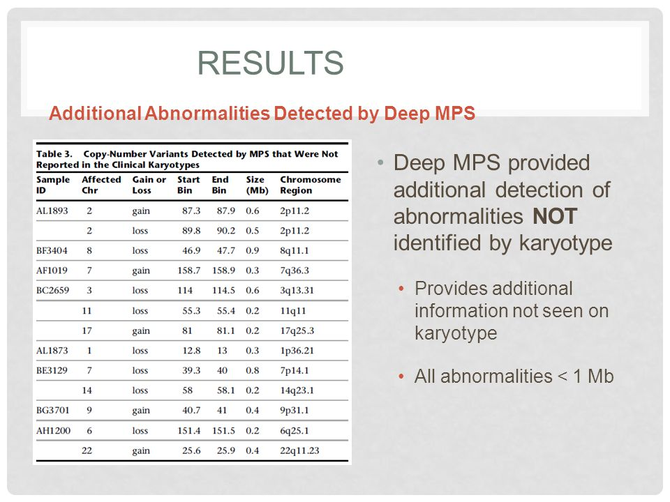 RESULTS Deep MPS provided additional detection of abnormalities NOT identified by karyotype Provides additional information not seen on karyotype All