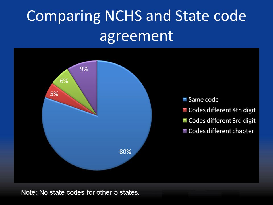 Comparing NCHS and State code agreement Note: No state codes for other 5 states.