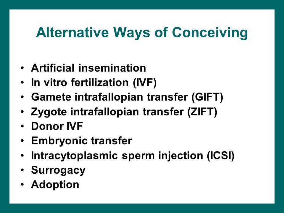 Alternative Ways of Conceiving Artificial insemination In vitro fertilization (IVF) Gamete intrafallopian transfer (GIFT) Zygote intrafallopian transf