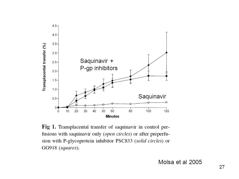 27 Molsa et al 2005 Saquinavir Saquinavir + P-gp inhibitors