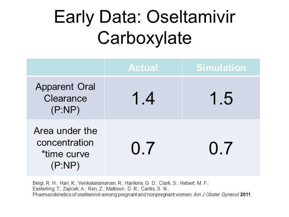 Early Data: Oseltamivir Carboxylate ActualSimulation Apparent Oral Clearance (P:NP) 1.41.5 Area under the concentration *time curve (P:NP) 0.7 Beigi,