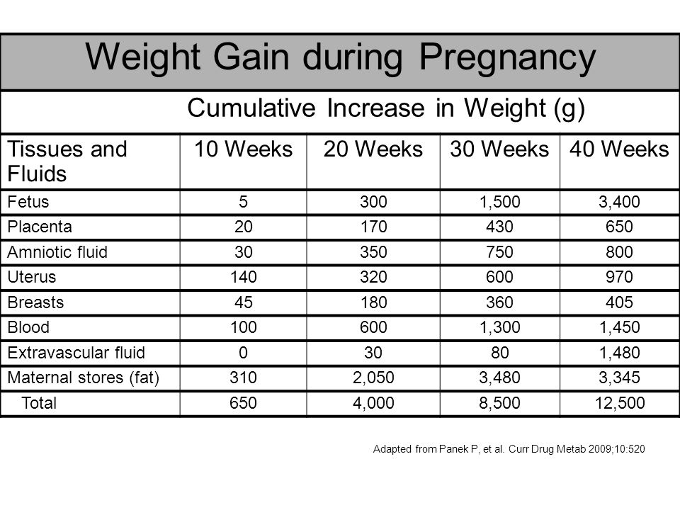 Weight Gain during Pregnancy Cumulative Increase in Weight (g) Tissues and Fluids 10 Weeks20 Weeks30 Weeks40 Weeks Fetus53001,5003,400 Placenta2017043