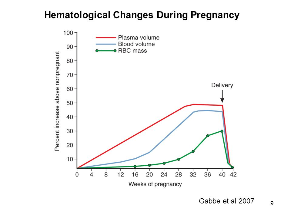 9 Gabbe et al 2007 Hematological Changes During Pregnancy