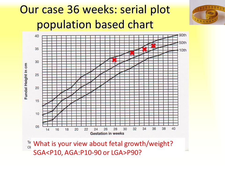 Our case 36 weeks: serial plot population based chart What is your view about fetal growth/weight? SGA P90?