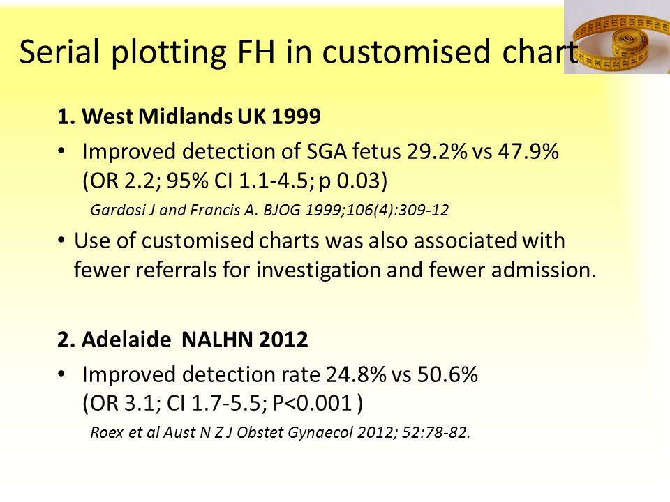 Serial plotting FH in customised chart 1. West Midlands UK 1999 Improved detection of SGA fetus 29.2% vs 47.9% (OR 2.2; 95% CI 1.1-4.5; p 0.03) Gardos